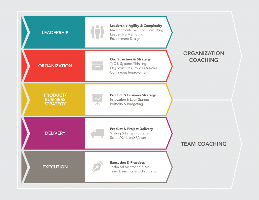 Agile Transformation in Financial Departments - Controlling